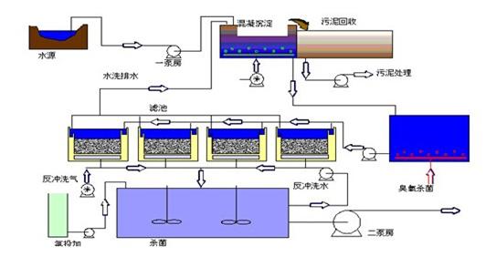净水生产工艺流程图