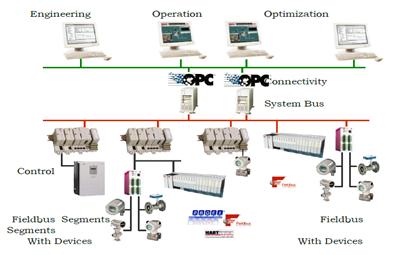 控制系统网络结构图